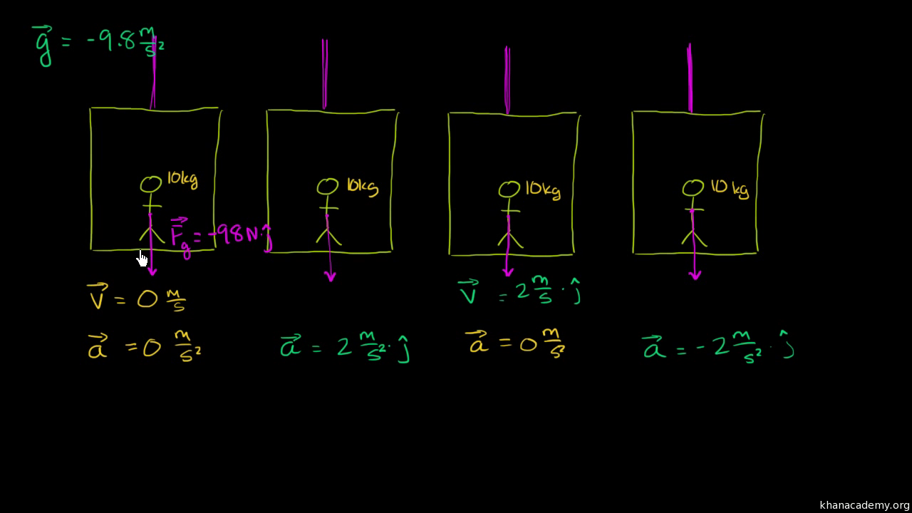Normal Force And Contact Video Khan Academy Free Body Diagram Worksheet On Drawing Diagrams