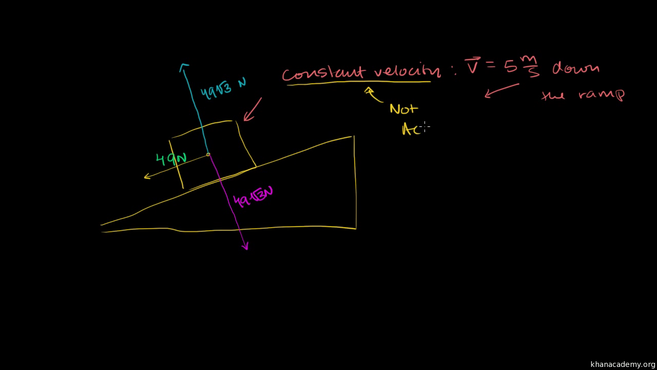 Force Of Friction Keeping The Block Stationary Video Khan Academy 5 Tire Rotation Diagram