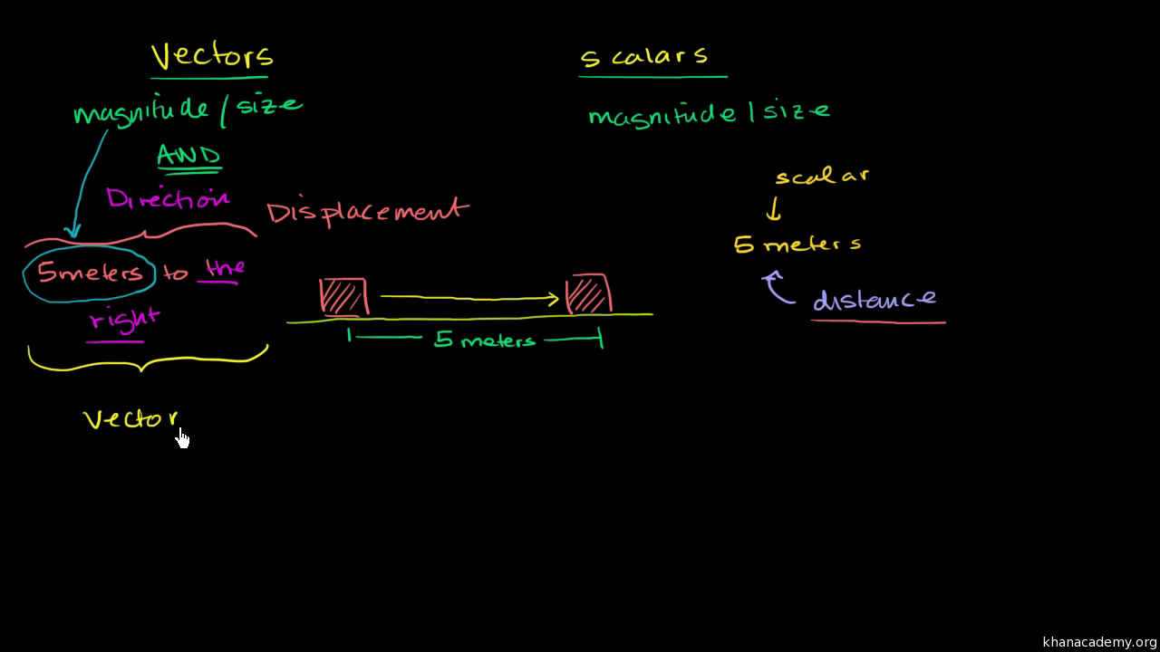 What Is Displacement Article Khan Academy There An Incorrect Term In The Diagram Explain Which This