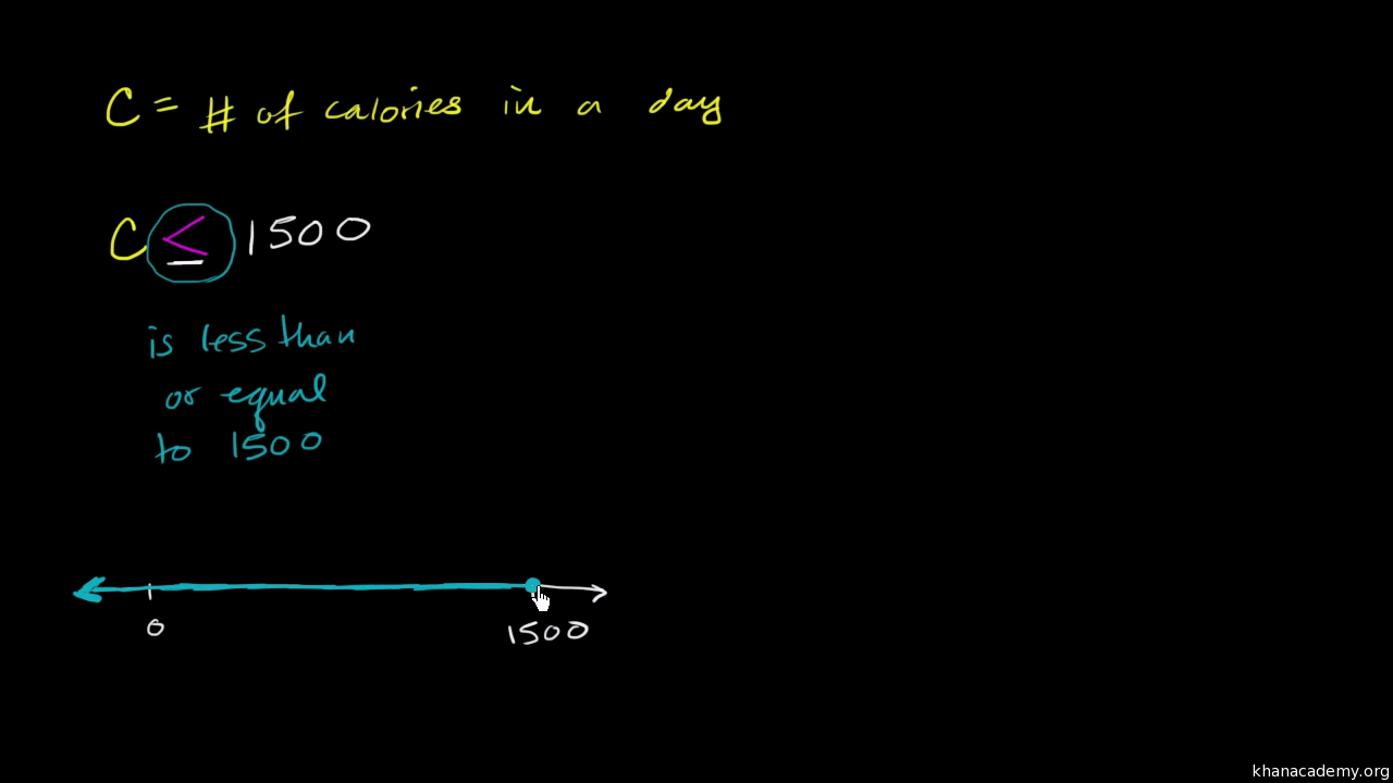 Plotting an inequality example video khan academy biocorpaavc Image collections