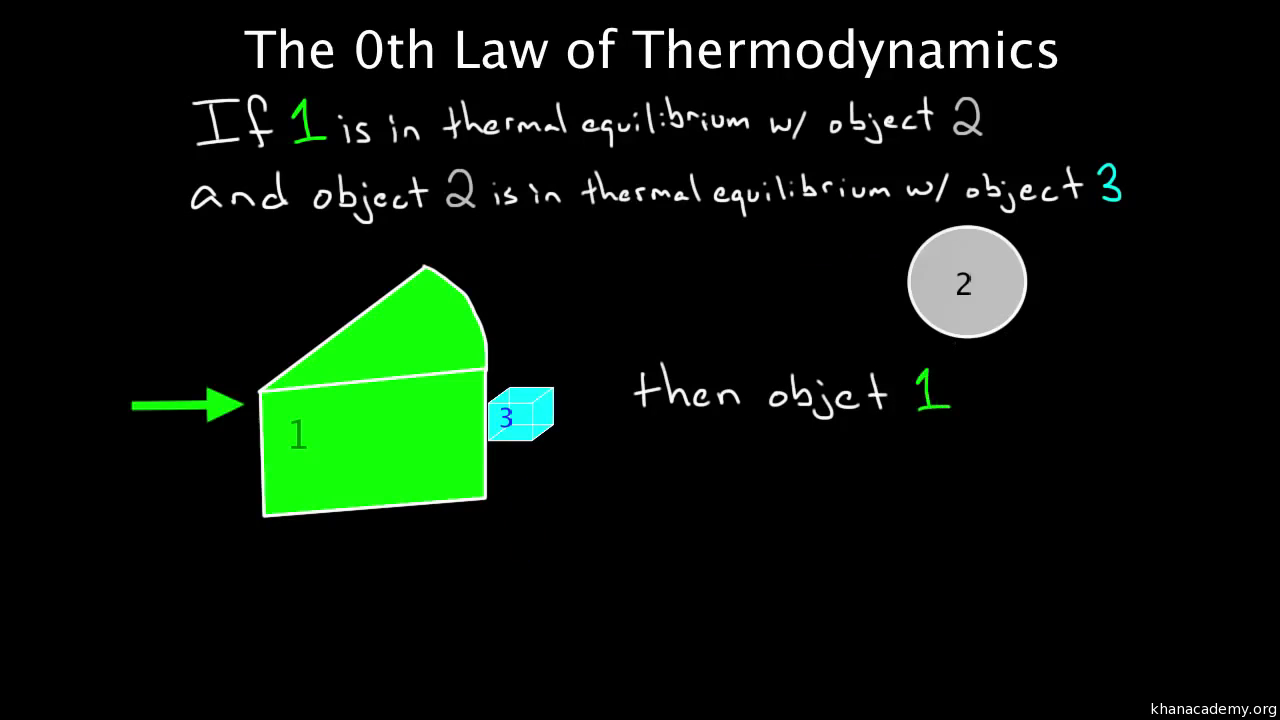PV diagrams - part 2: Isothermal, isometric, adiabatic processes (video) |  Khan Academy