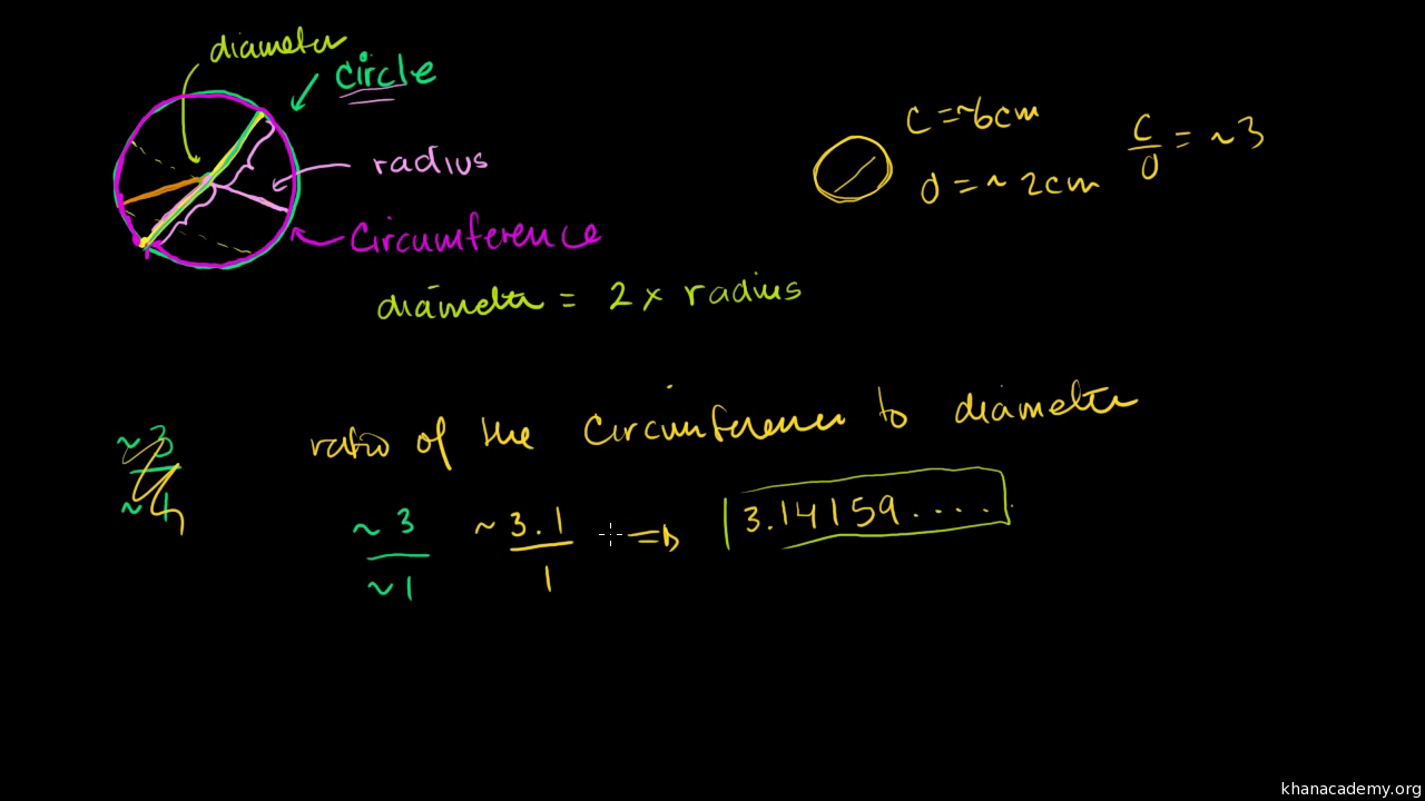 worksheet Area Of A Circle Worksheet radius diameter circumference video khan academy