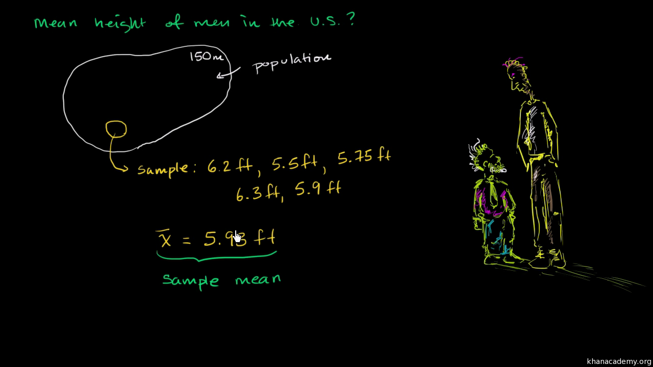 Inferring population mean from sample mean (video) | Khan Academy