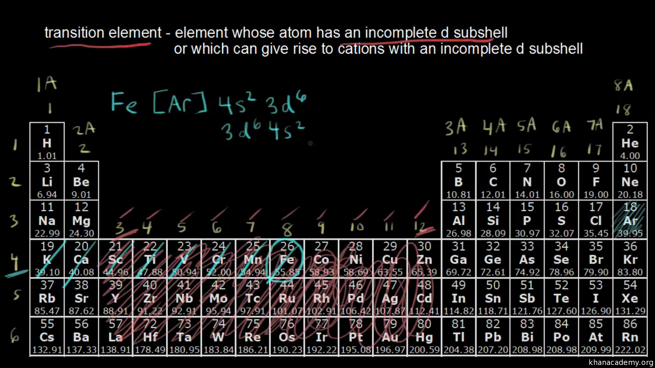 The Periodic Table Transition Metals Video Khan Academy