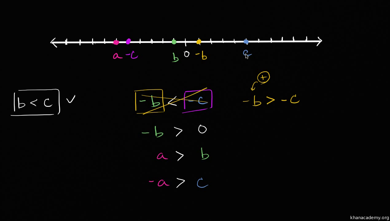 Ordering Rational Numbers Video Khan Academy