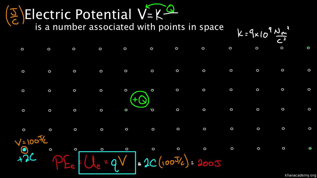 Electric Potential Energy Video Khan Academy Circuitschapter2 Basic Laws