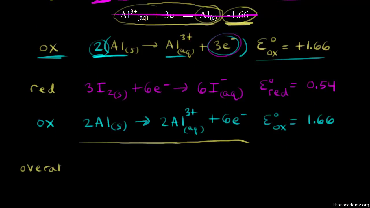 Free energy and cell potential video khan academy falaconquin