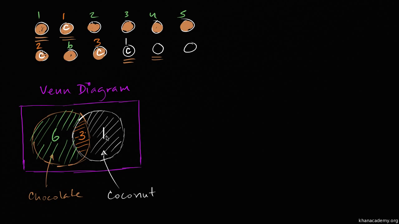 Two way frequency tables and venn diagrams video khan academy pooptronica Images