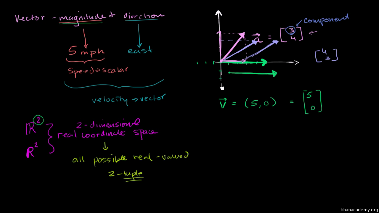 Vectors And Spaces Linear Algebra Math Khan Academy Parallel Circuit Example Phet Simulator Ppt Electricity Quiz Board
