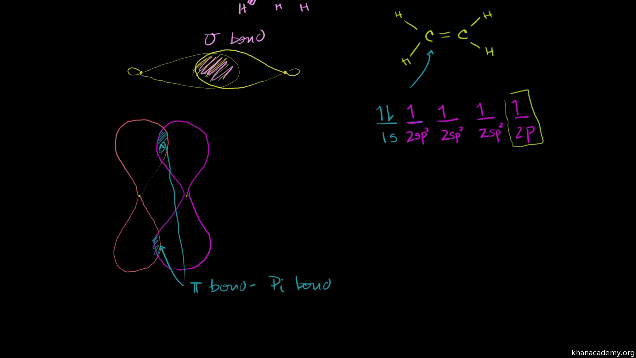Pi bonds and sp2 hybridized orbitals video khan academy ccuart Image collections