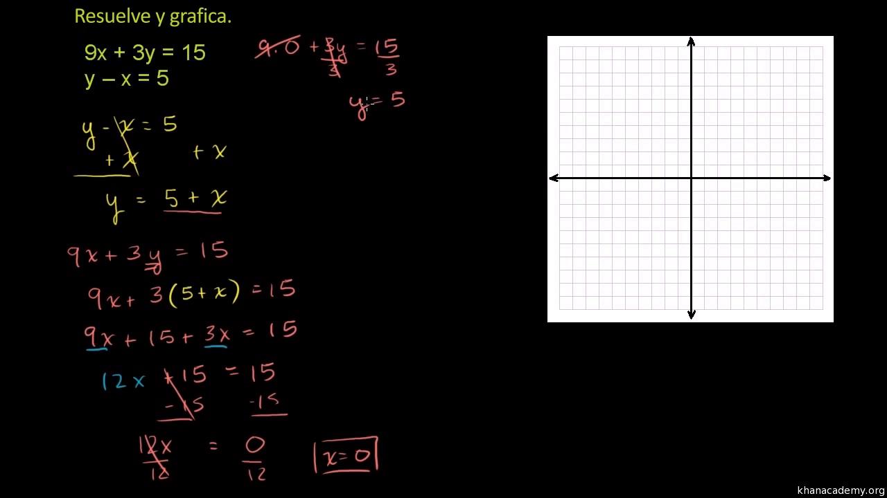 Despegar una variable de una ecuacion online dating