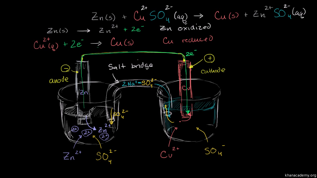 Introduction To Galvanic Voltaic Cells Video Khan Academy Images Of Dry Cell Battery Diagram Diagrams