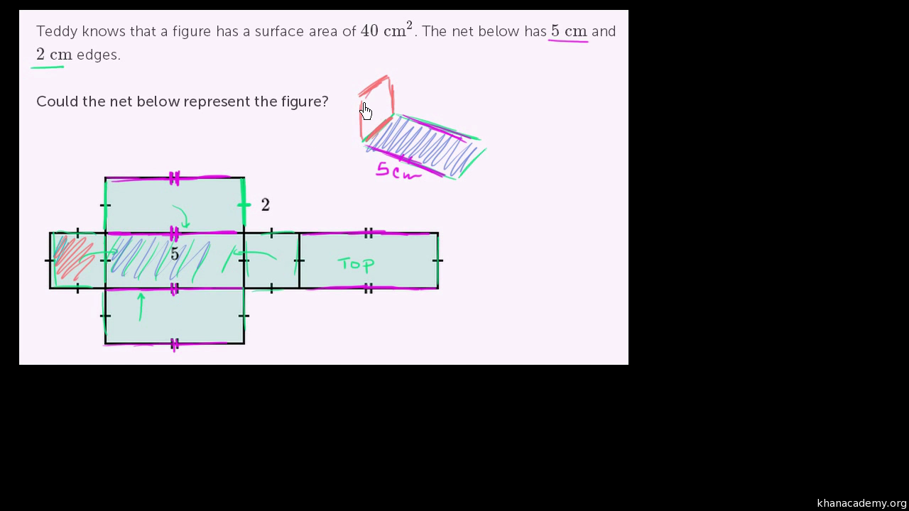 Surface Area Using A Net Rectangular Prism Video Khan Academy
