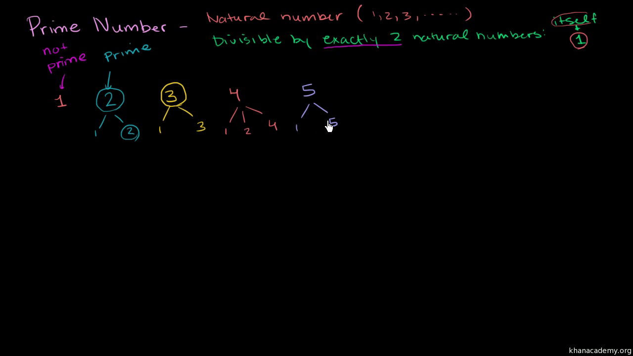 Prime Numbers Video Khan Academy