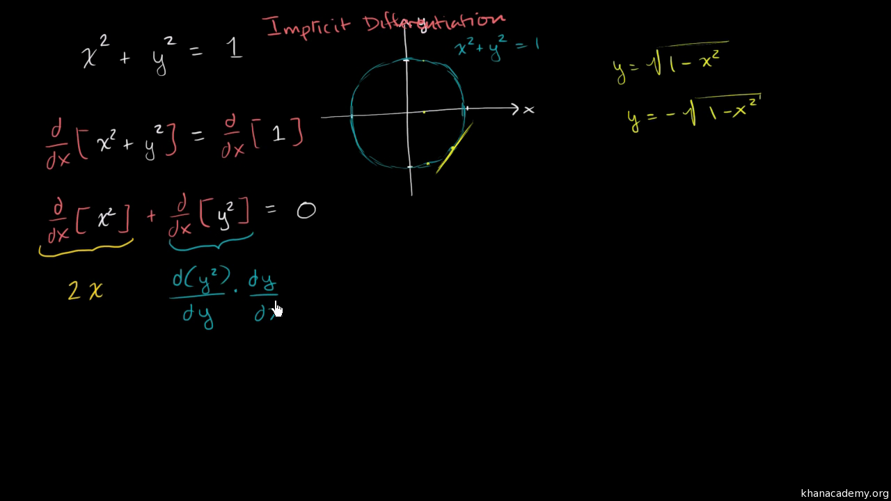Worked example evaluating derivative with implicit worked example evaluating derivative with implicit differentiation video khan academy ccuart Choice Image