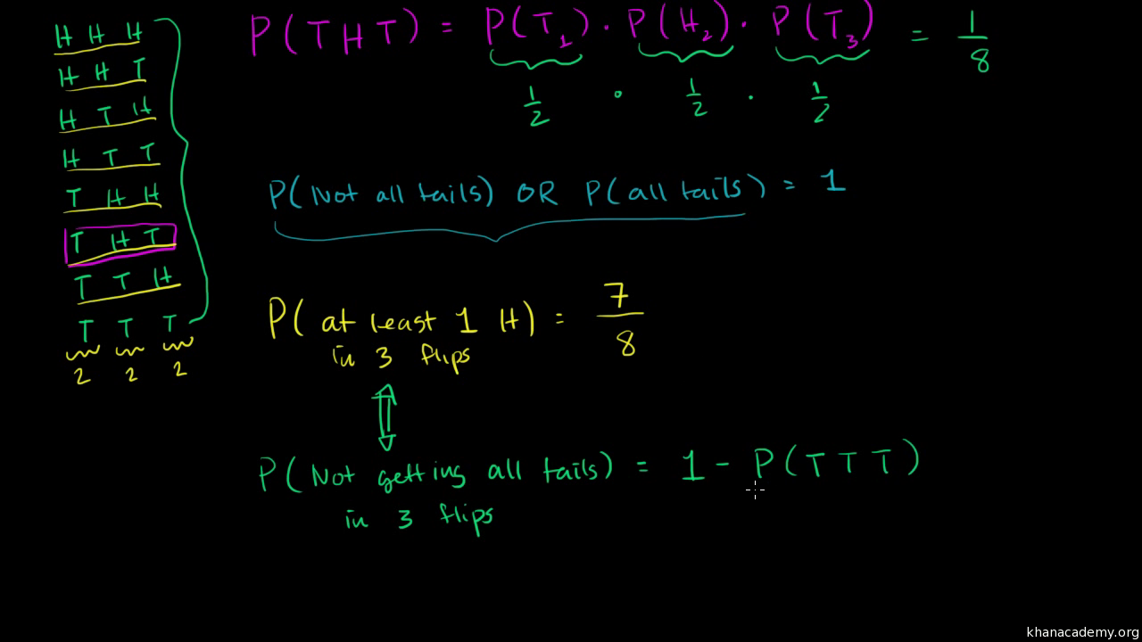 Die rolling probability video khan academy ccuart Choice Image