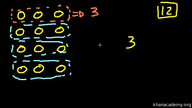 Basic multiplication video – Khan Academy Math Worksheets