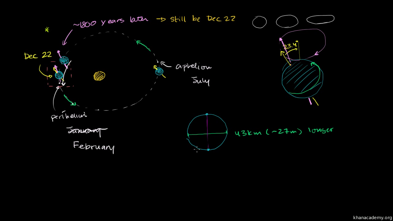 What causes precession and other orbital changes video khan academy sciox Gallery