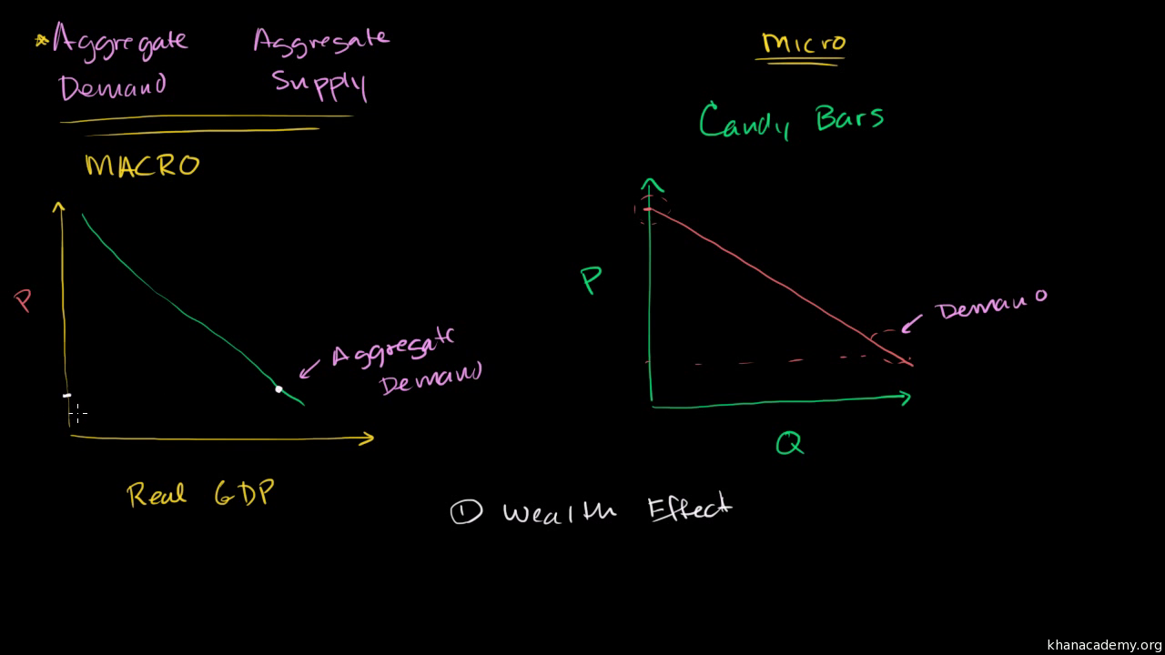 Aggregate Demand Video Khan Academy How To Make A Star Diagram