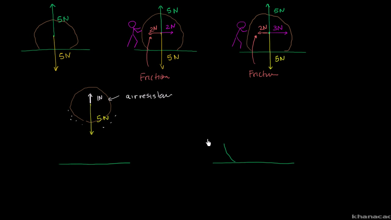 Balanced And Unbalanced Forces Video Khan Academy Drawing Force Diagrams Worksheet Answers Free Printable Math