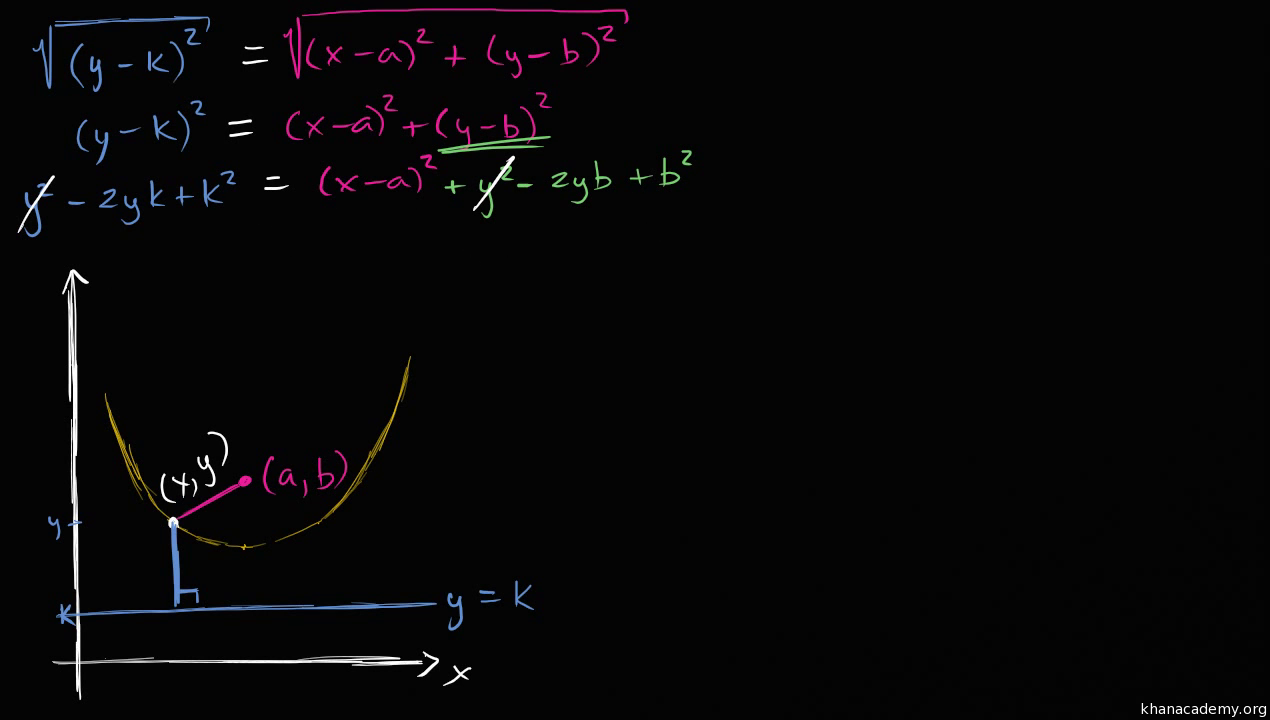 Conic sections precalculus math khan academy falaconquin