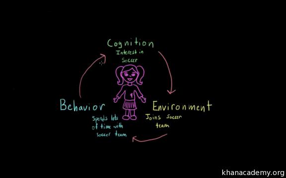 describe the reciprocal relationship between behavior and attitudes