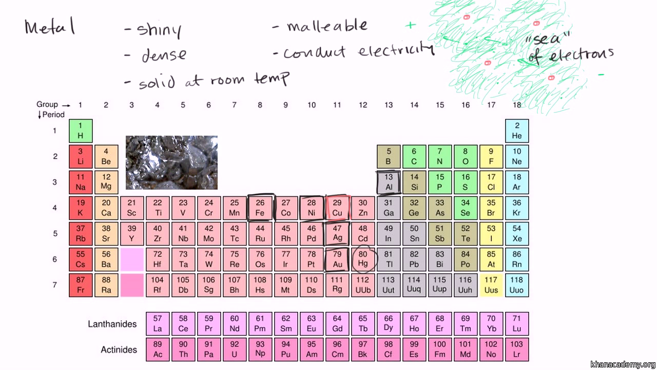 Metallic nature video periodic table khan academy gamestrikefo Images