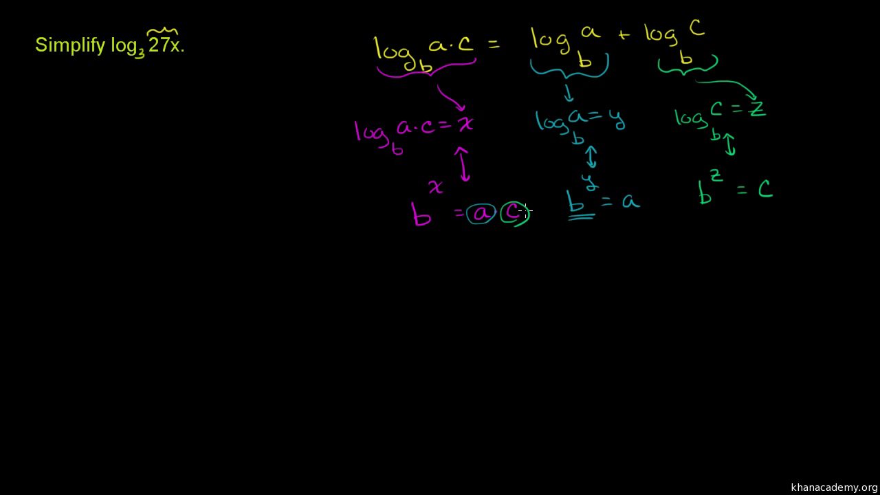 Exponential And Logarthmic Functions Khan Academy