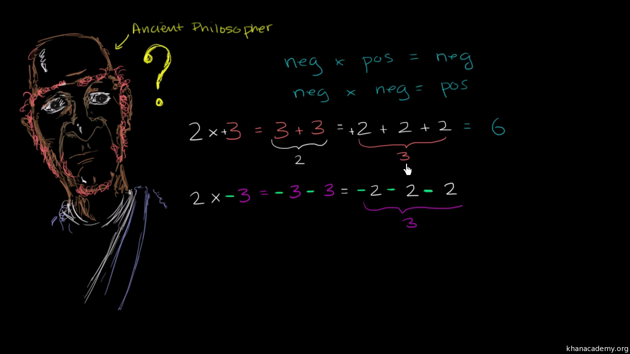 Dividing Negative Numbers Review Article Khan Academy