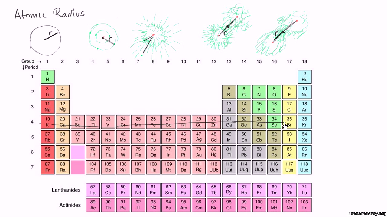 Ionization Energy Trends Periodic Table Video Khan Academy