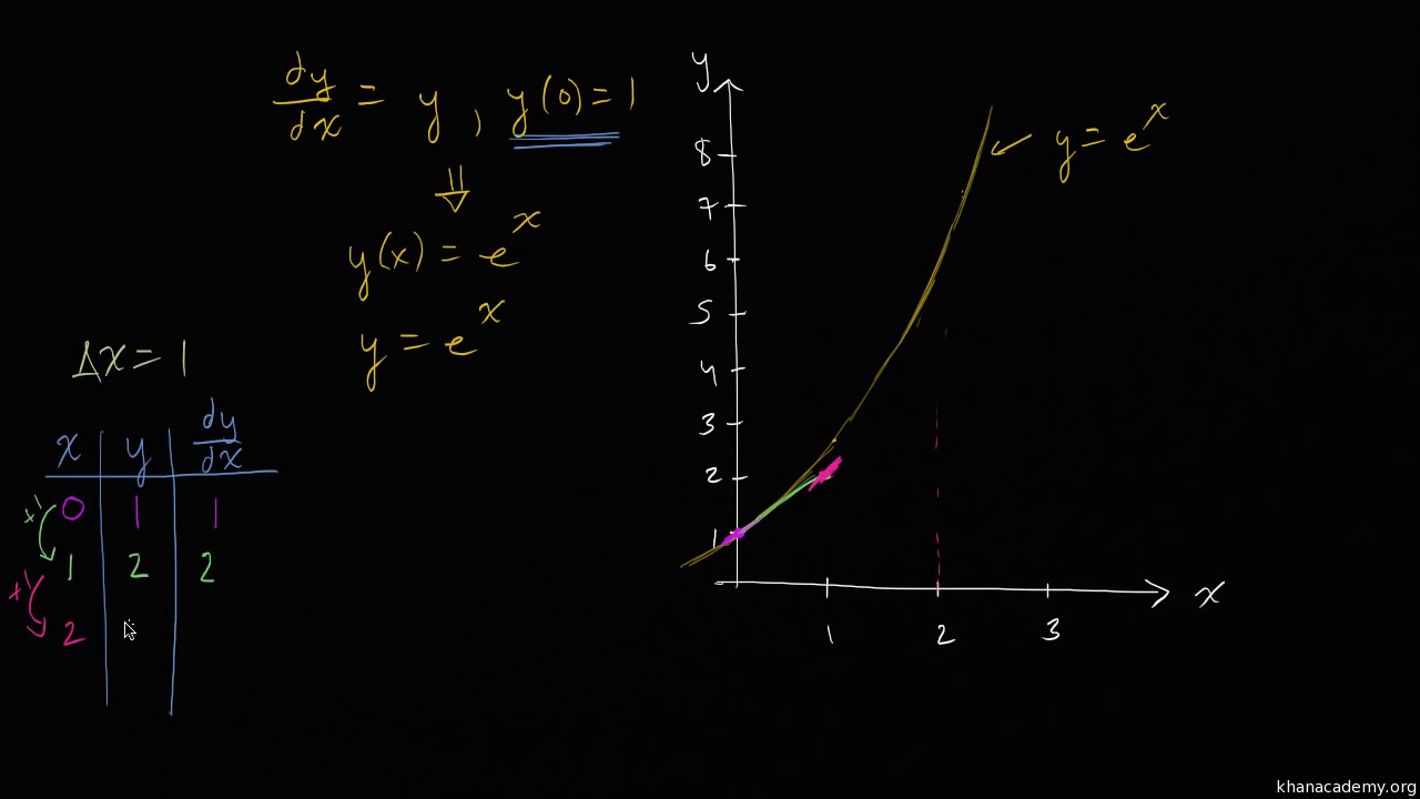 Eulers Method Differential Equations Video Khan Academy Logic Euler Diagram