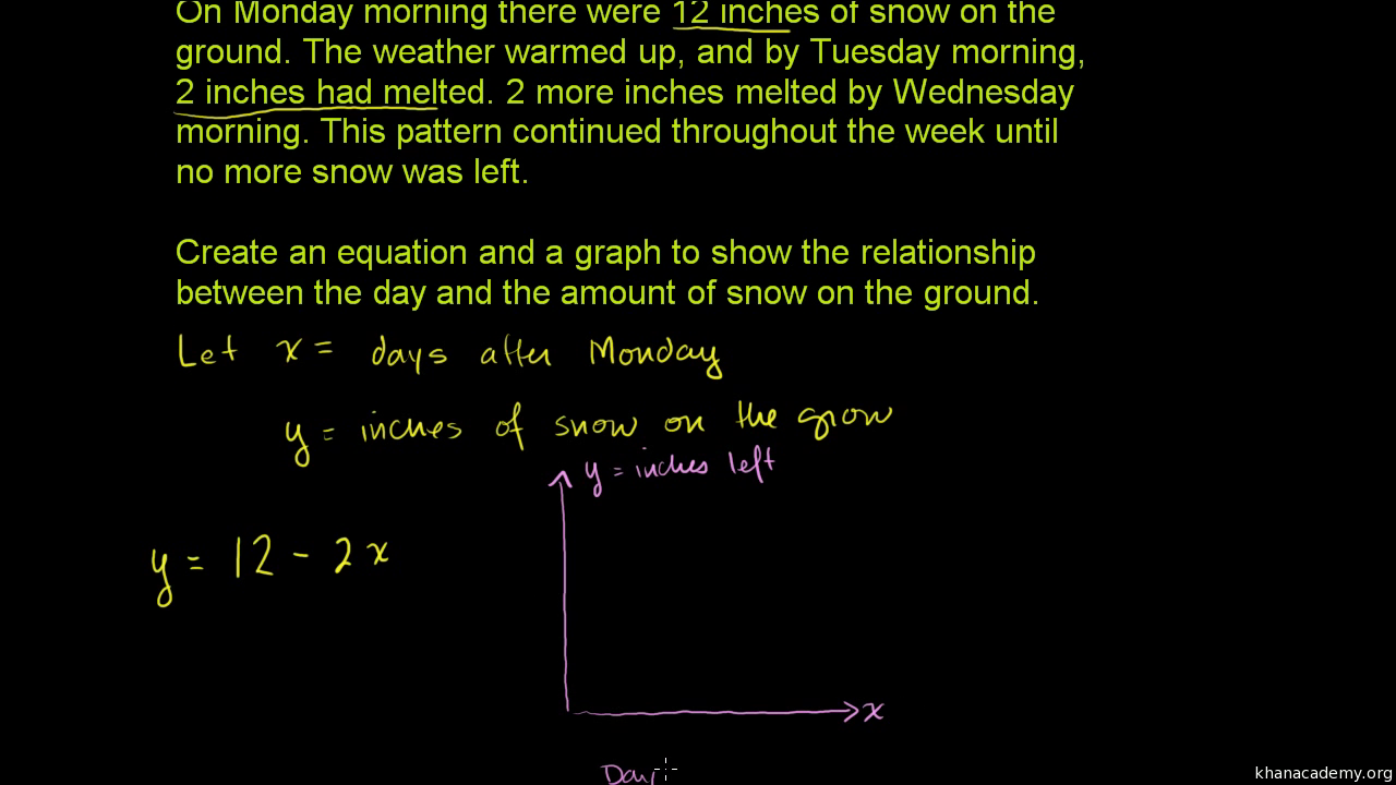 Modeling with linear equations: snow (video) | Khan Academy