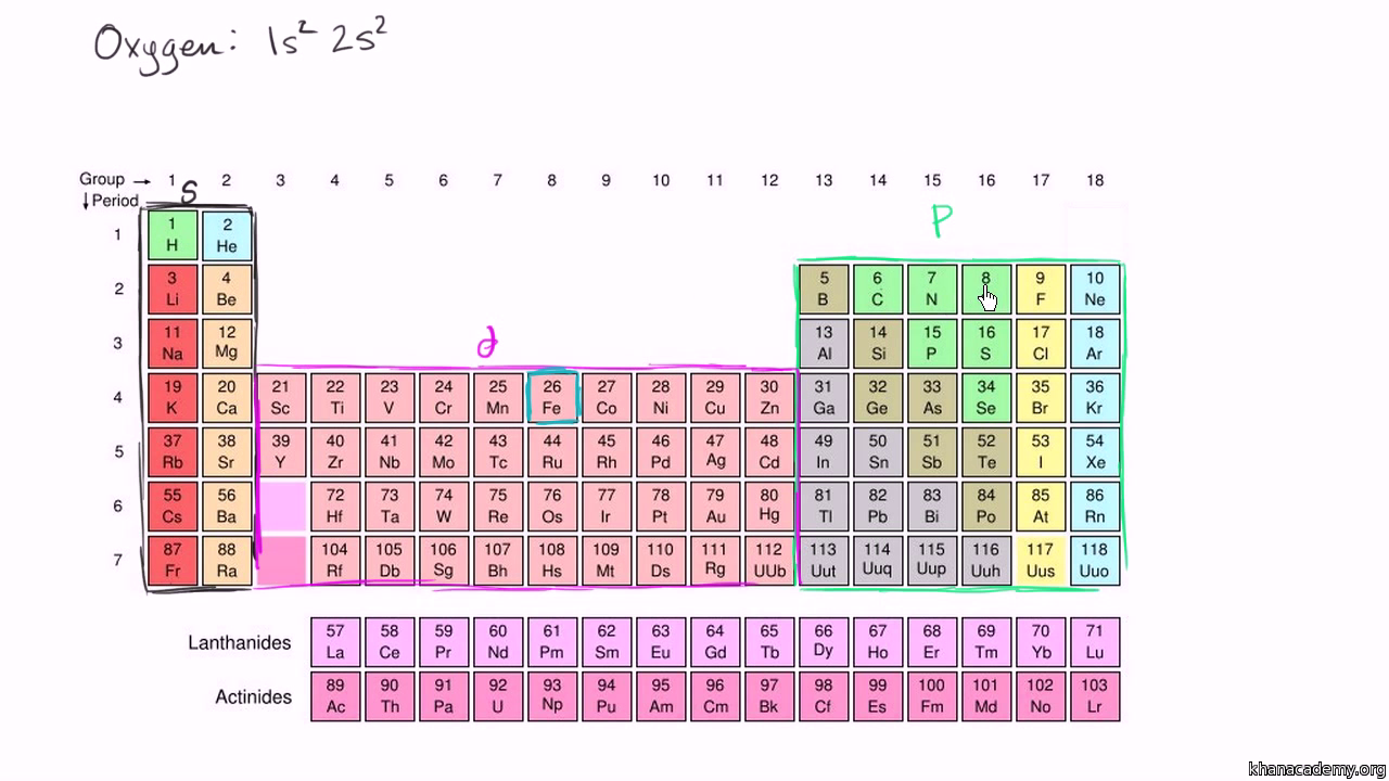 Electron configurations 2 video khan academy urtaz Gallery