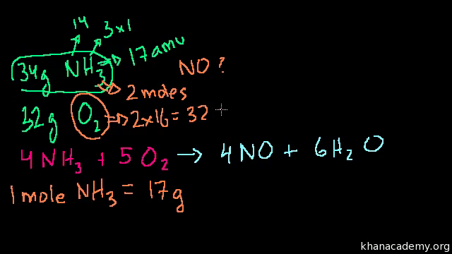 Limiting Reagents And Percent Yield Article Khan Academy