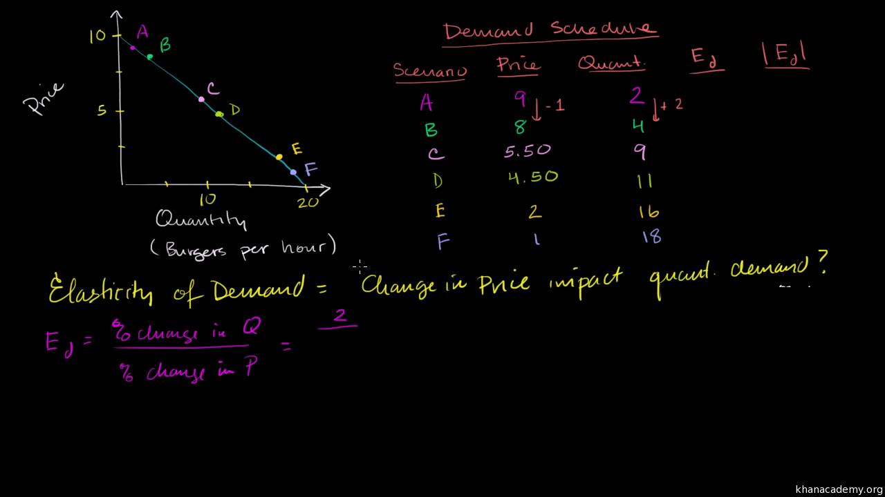 Elasticity Microeconomics Economics And Finance Khan Academy Image Entertainment Short Circuit 2 Bluray Pricefalls