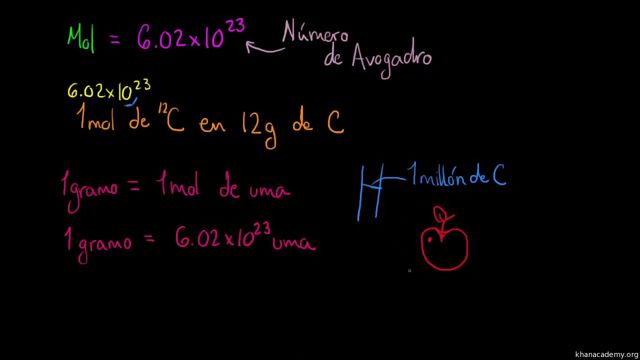 Nmero atmico nmero msico e istopos video khan academy urtaz Image collections