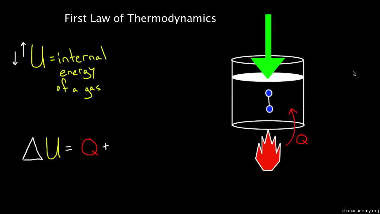an overview of the first law of thermodynamics Explore this introduction to the three laws of thermodynamics and how they are used to solve problems thermodynamics overview first law of thermodynamics.