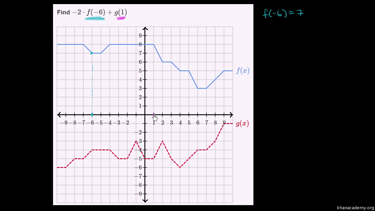 Worked Example Evaluating Functions From Equation Algebra Video