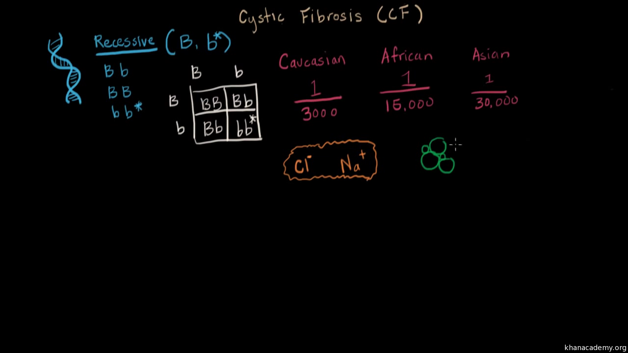What Is Cystic Fibrosis Video Khan Academy