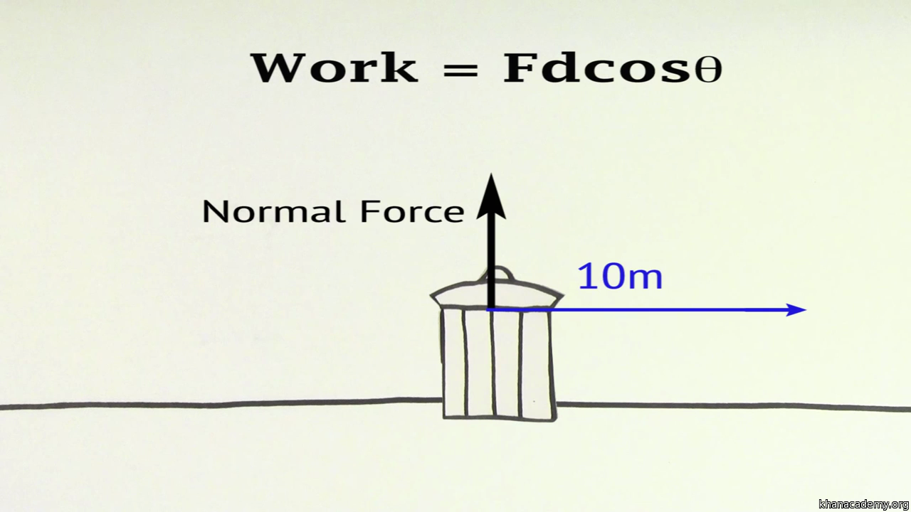 Work Can Be Negative Article Khan Academy This Free Body Diagram Shows A Few Forces