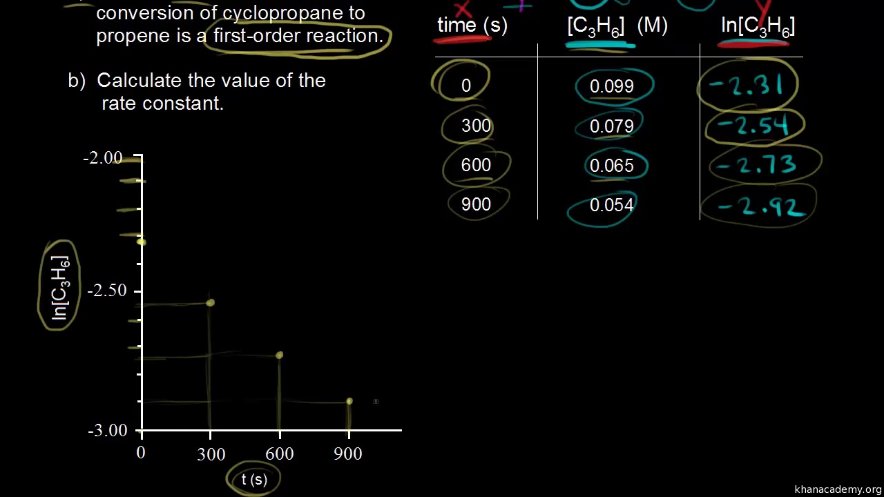 First order reaction example video khan academy ccuart Choice Image