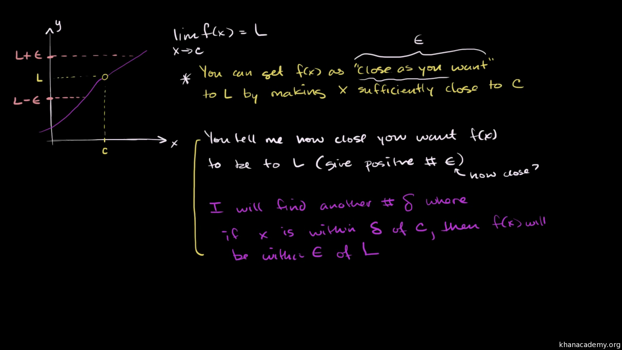 Formal Definition Of Limits Part 3 The Definition Video Khan