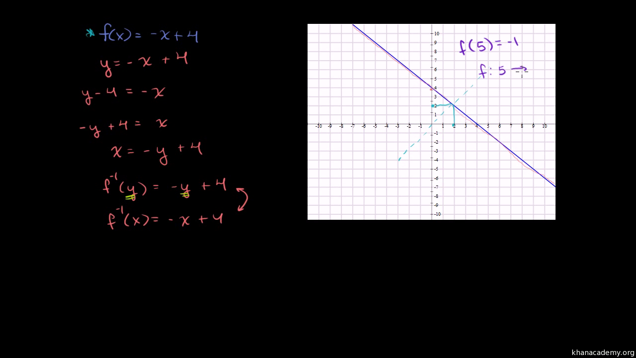 Finding Inverse Functions: Quadratic (example 2) (video)  Khan Academy