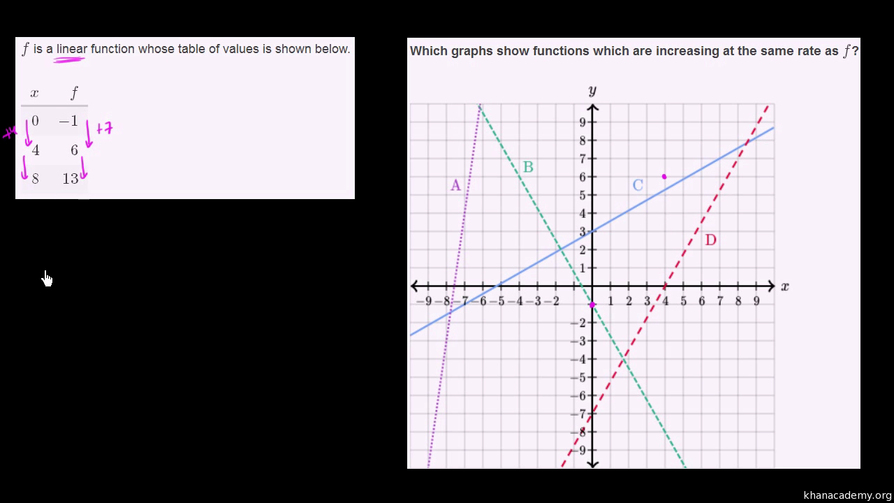 Linear equations functions graphs khan academy falaconquin