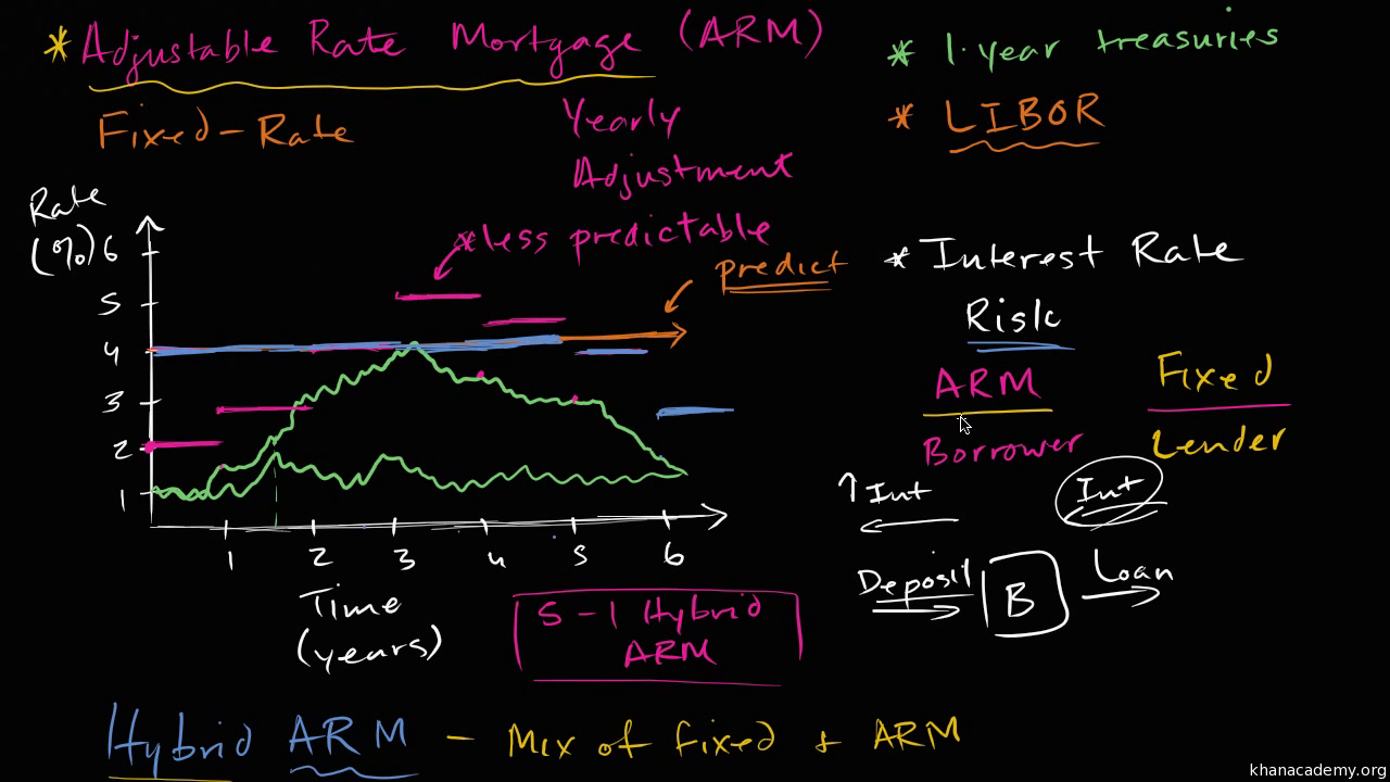 adjustable rate mortgages arms (video)   khan academy