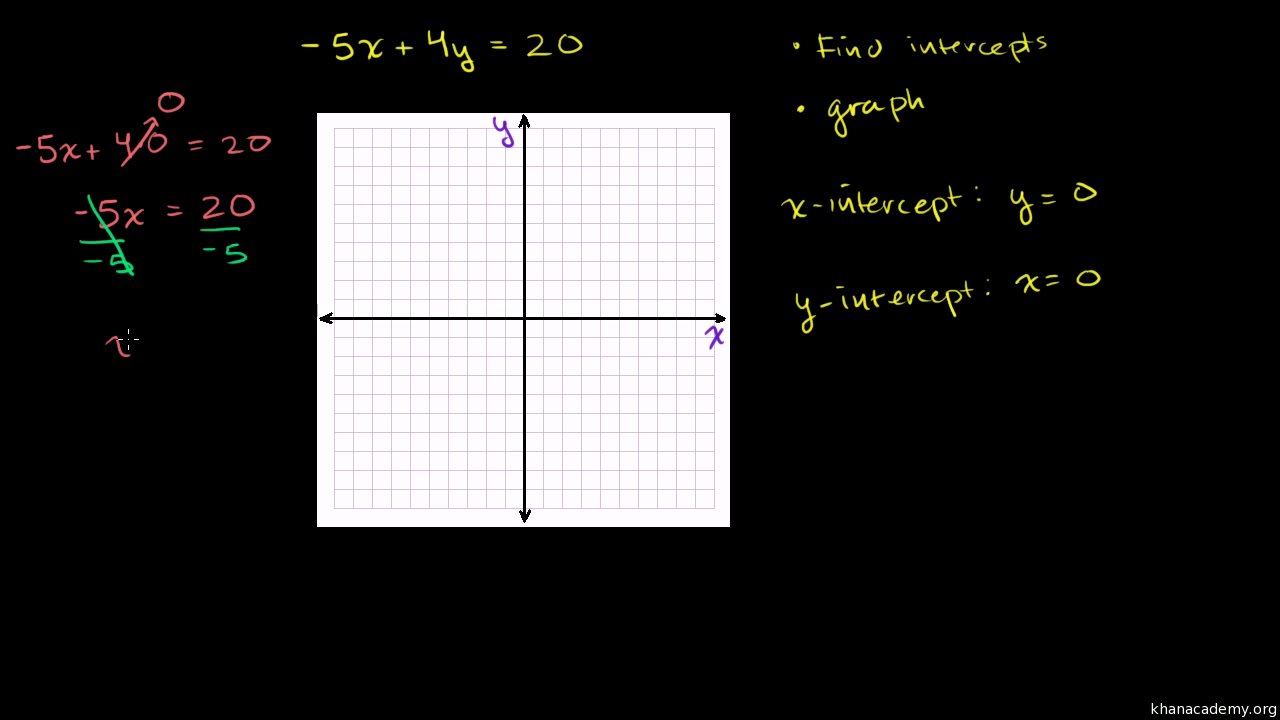 Graphing using intercepts (old) (video) | Khan Academy