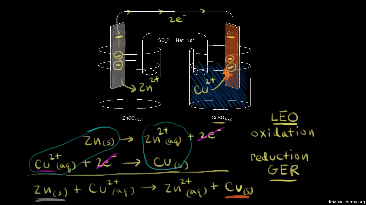 Introduction to galvanicvoltaic cells video khan academy ccuart Choice Image
