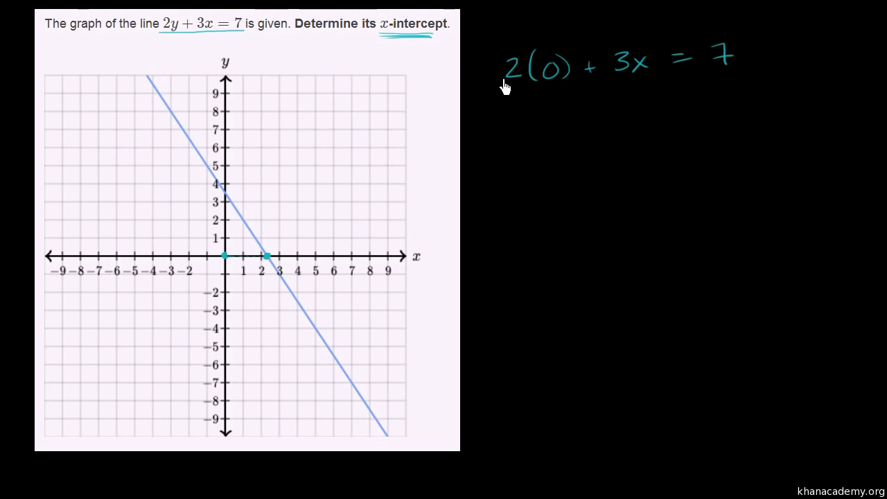 Drawing Lines With Given Intercepts : Solving linear equations by graphing khan academy