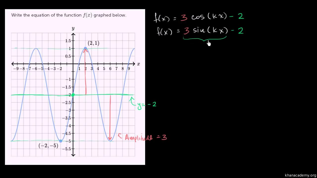 Graphs Of Trigonometric Functions Trigonometry Math Khan Academy