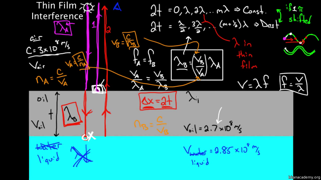 Thin Film Interference Part 1 Video Khan Academy Blue Wave Wiring Diagram